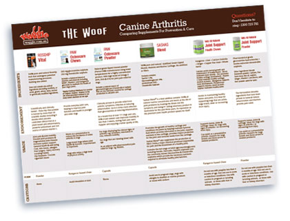 Canine Arthitis Supplements Comparison